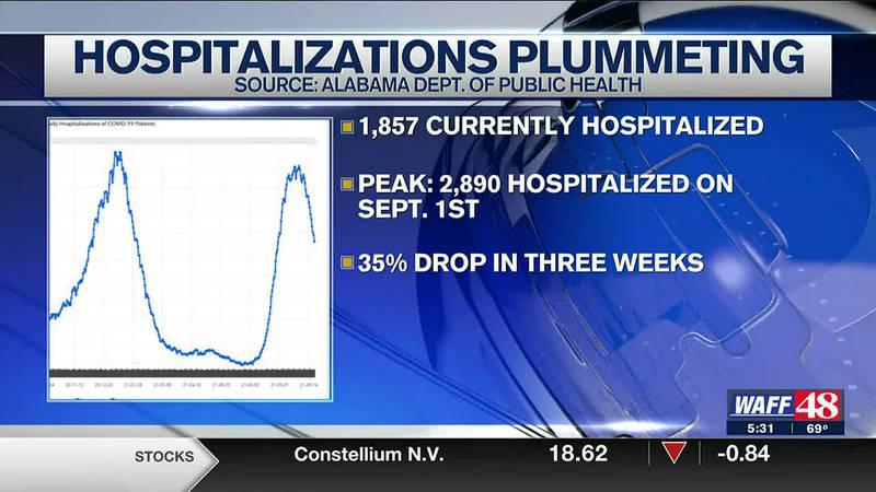 COVID hospitalizations plummet in Alabama