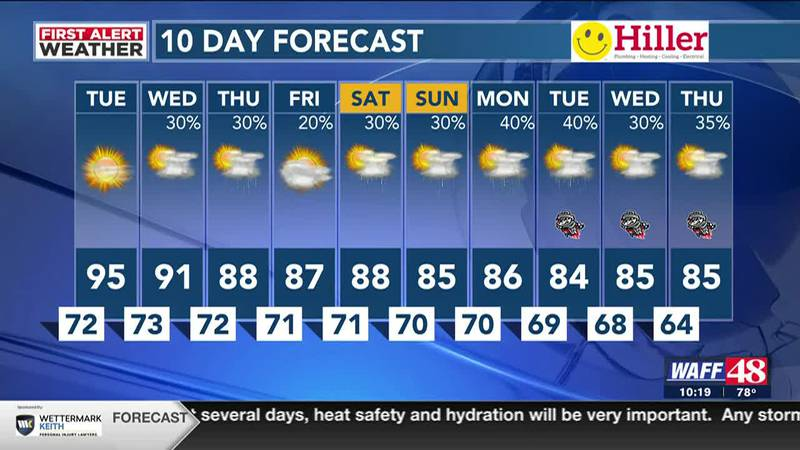 Heat index over 100 the next few days; Storms return Wednesday