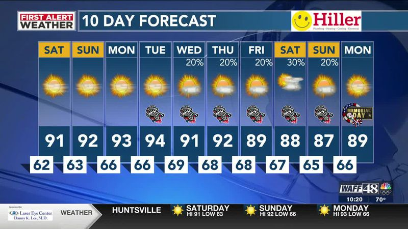 Weekend looks sunny, hot and dry