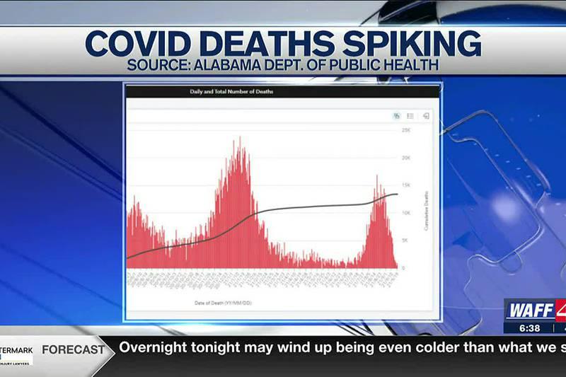 Alabama sees 1,300 COVID deaths since September 1
