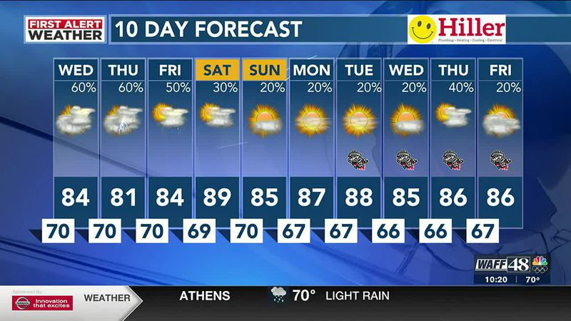 More thunderstorms into Wednesday morning