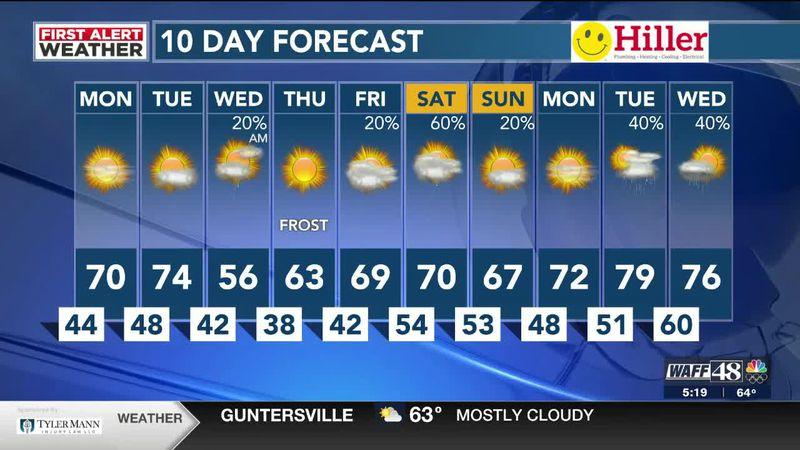 WAFF 48 Weather Forecast