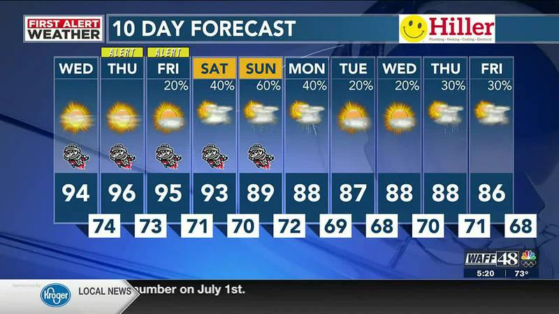 WAFF's Wednesday morning forecast