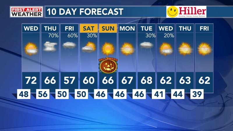WAFF 10 Day Forecast