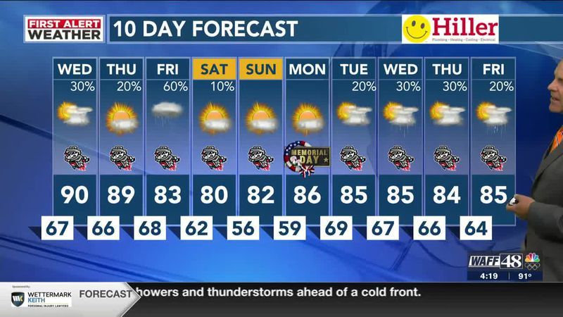 A hot Tuesday, chance of isolated storms tomorrow