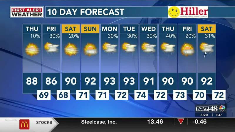 WAFF's Thursday morning forecast