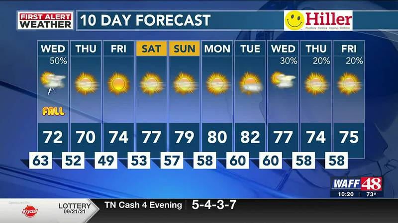 WAFF 48 Weather Forecast at 10 p.m.
