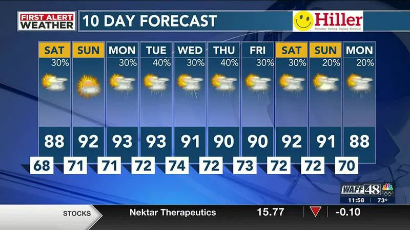 Isolated showers expected throughout the weekend