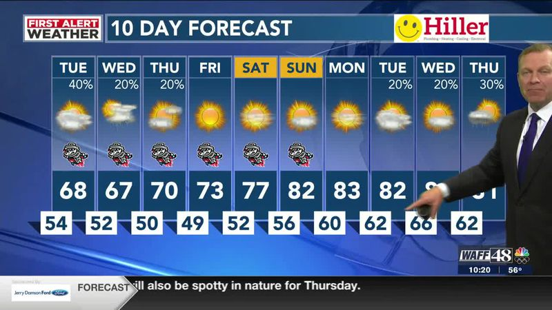 Scattered rain chances and cool temps the next few days