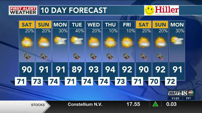Heat index near 100° for the weekend