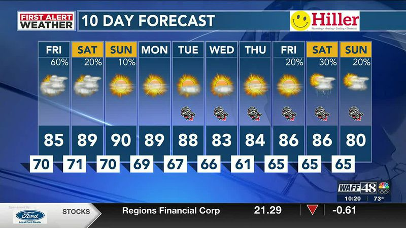 More rain expected Friday