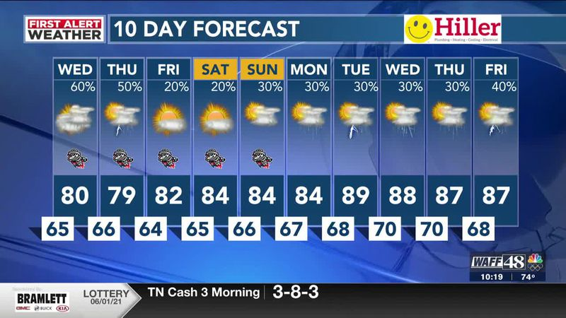 Heavy rain and storms possible Wednesday morning