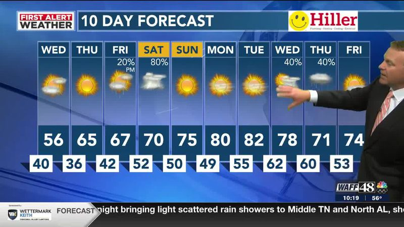 Big temperature swing for Wednesday