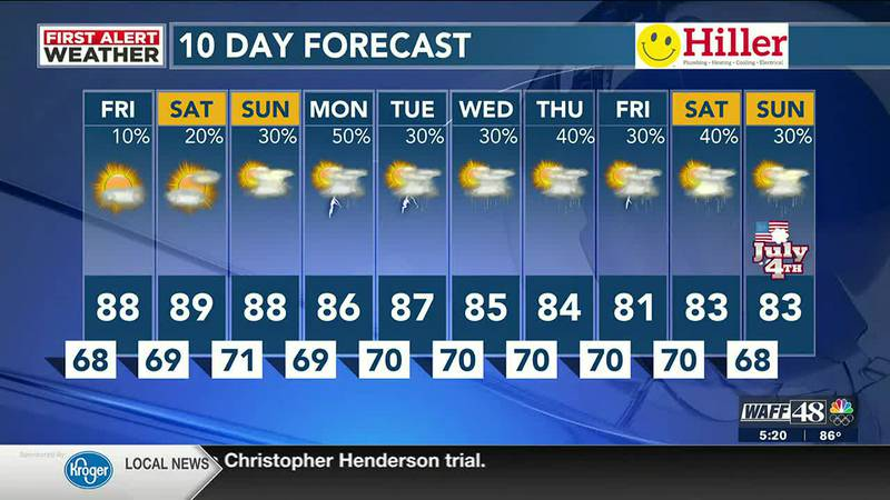 More heat and humidity through the weekend