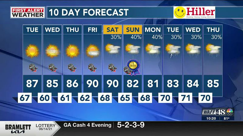 Pattern chance will lead to less humidity and more sunshine