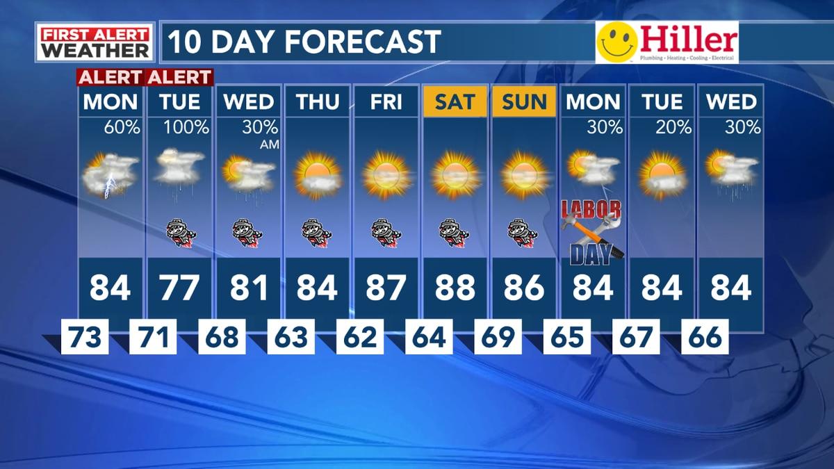 WAFF 48 Weather Forecast on Sunday