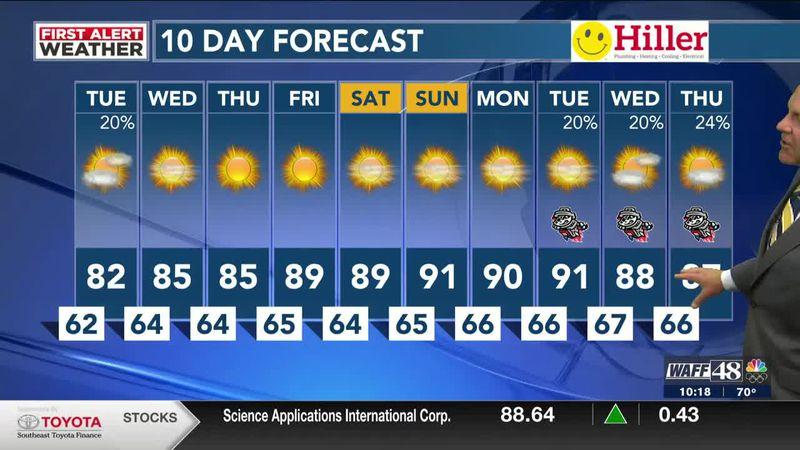 A warm, dry stretch this week