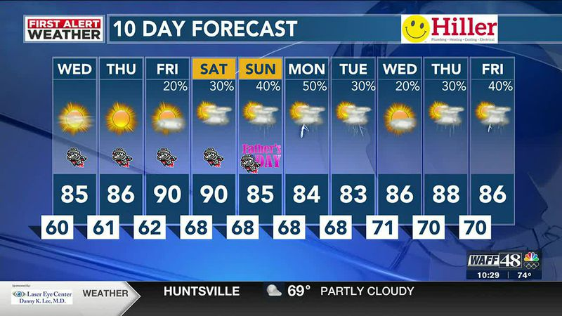 Great stretch of weather through Friday