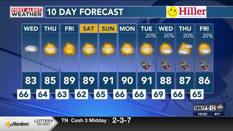Spotty rain today with hotter temps ahead