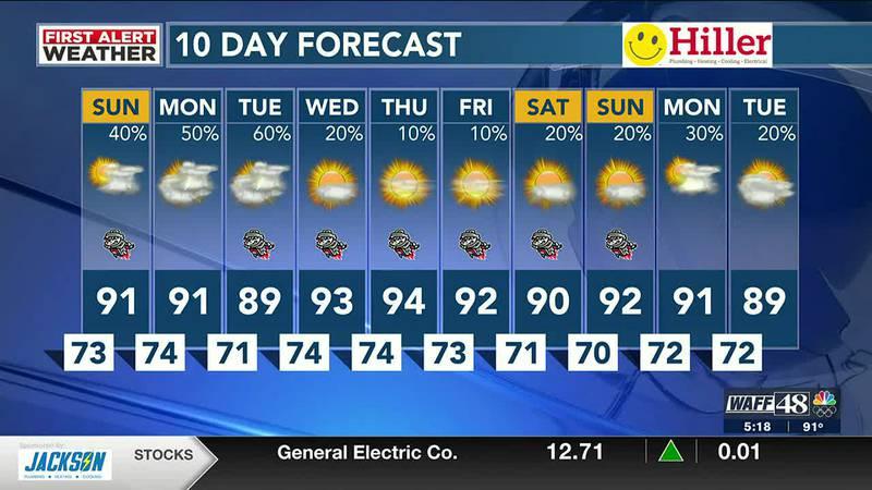 WAFF 48 Weather Forecast on Saturday