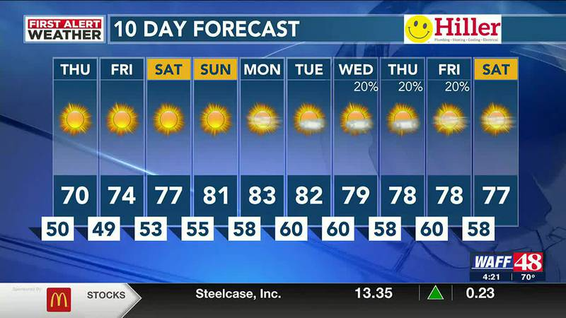 WAFF 48 Weather Forecast at 4 p.m.
