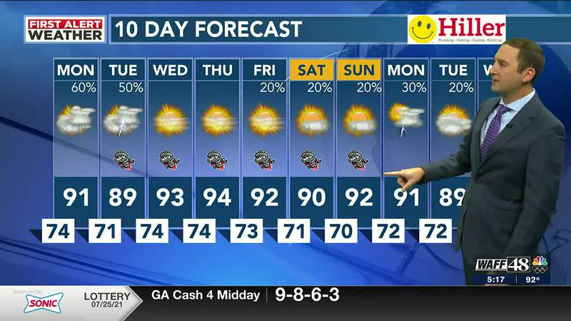WAFF Weather Forecast at 5 p.m.