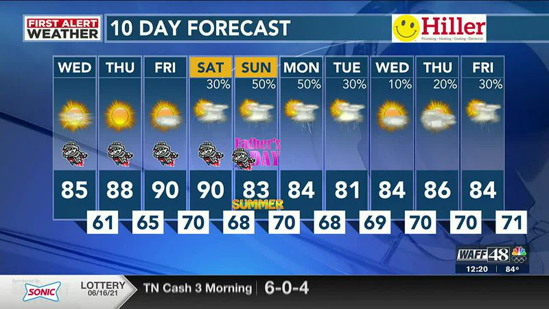 WAFF 48 weather forecast at noon
