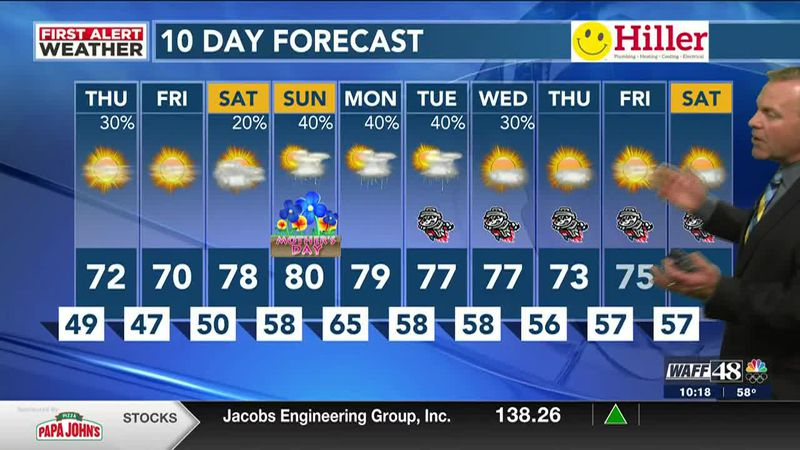 Calm, cooler temps in the Valley Wednesday