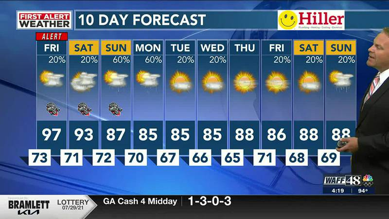 Heat advisory for most of the Tennessee Valley until Friday evening