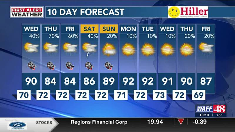 Tropical Depression Fred moving out, active weather for  the end of the week