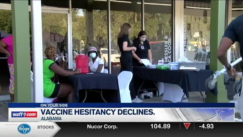 Vaccine hesitancy in Alabama is declining.