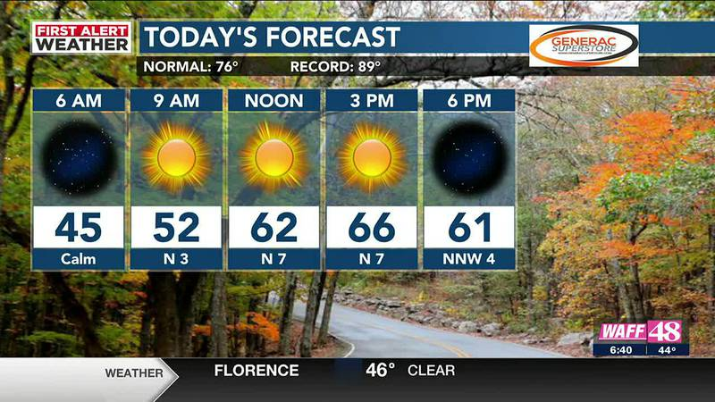 Chilly Sunday morning; sunny skies and warmer temps by the afternoon