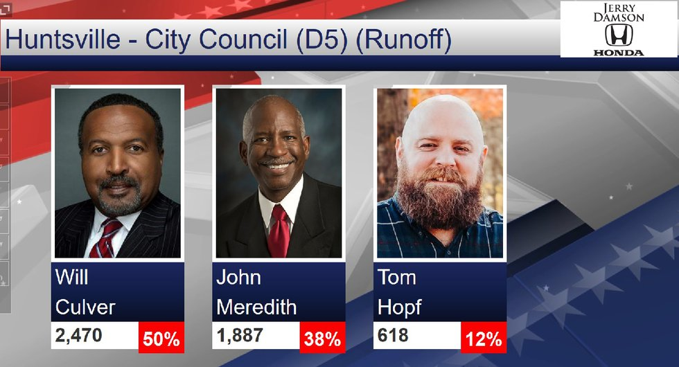Results from the Huntsville City Council District 5 election on August 25th, 2020